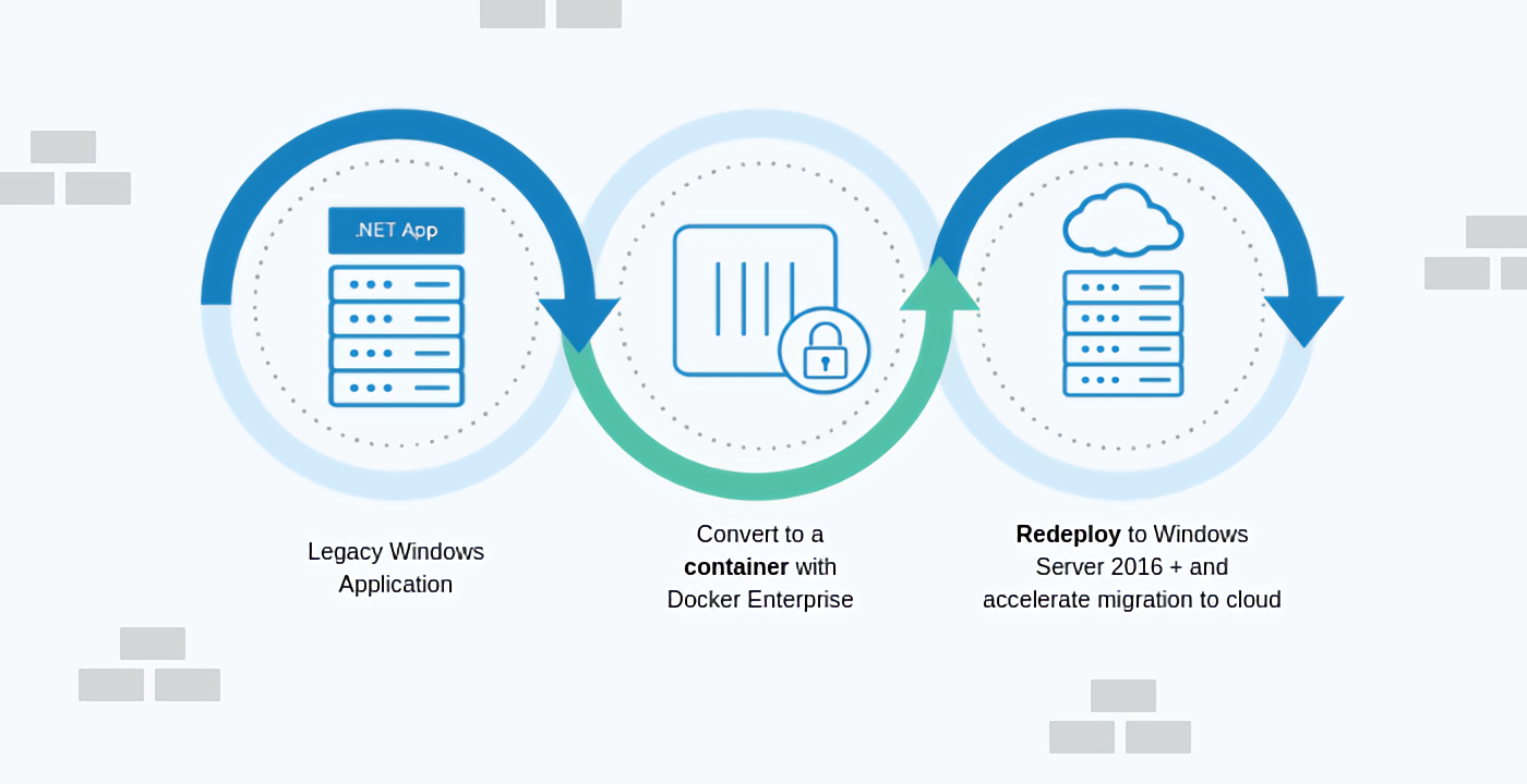 Migrate Your Legacy Windows Server Applications with Containerization
